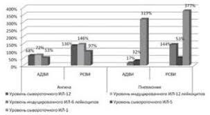 Сравнительный анализ цитокинового статуса при аденовирусной и респираторно-синцитиальной вирусной инфекциях