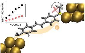 Настройки молекулярного уровня